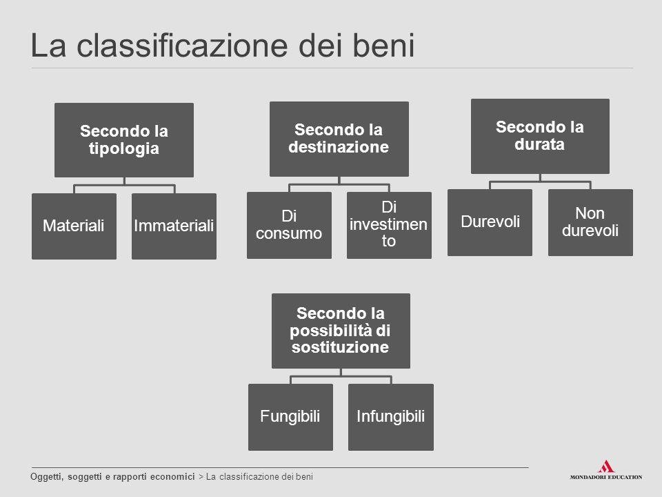 La classificazione dei beni Oggetti, soggetti e rapporti economici > La classificazione dei beni Secondo la tipologia MaterialiImmateriali Secondo la