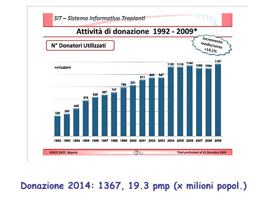 Donazione 2014: 1367, 19.3 pmp (x milioni popol.)