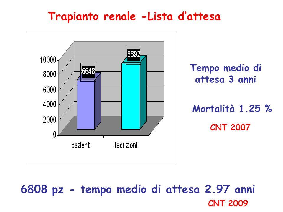 Trapianto renale -Lista d'attesa CNT 2007 Tempo medio di attesa 3 anni Mortalità 1.25 % 6808 pz - tempo medio di attesa 2.97 anni CNT 2009