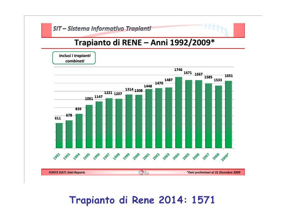 Trapianto di Rene 2014: 1571
