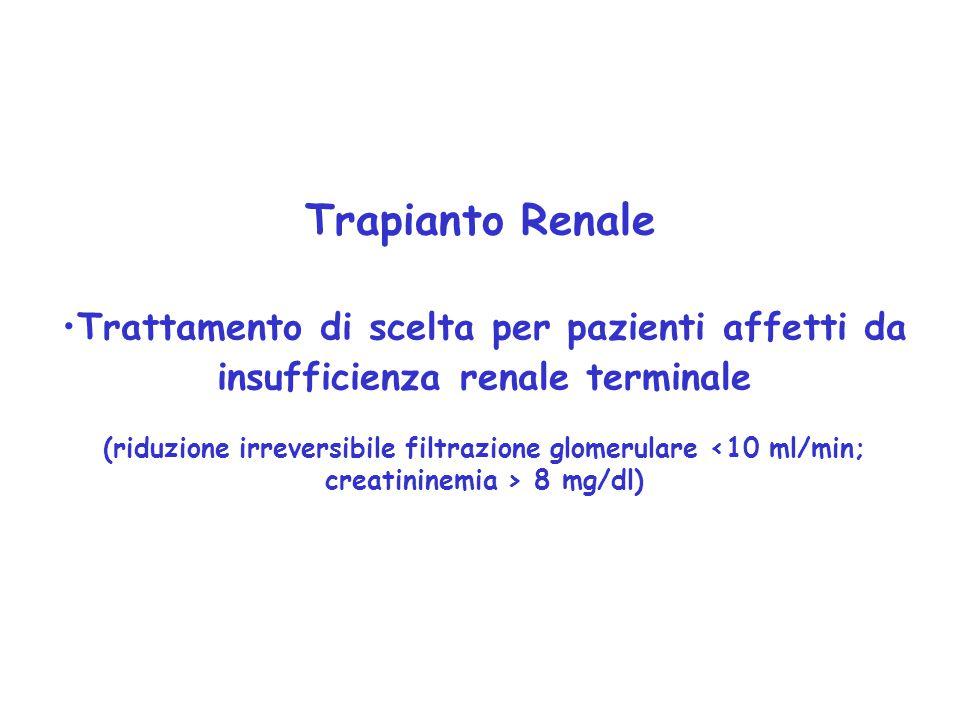 Trapianto Renale Trattamento di scelta per pazienti affetti da insufficienza renale terminale (riduzione irreversibile filtrazione glomerulare 8 mg/dl