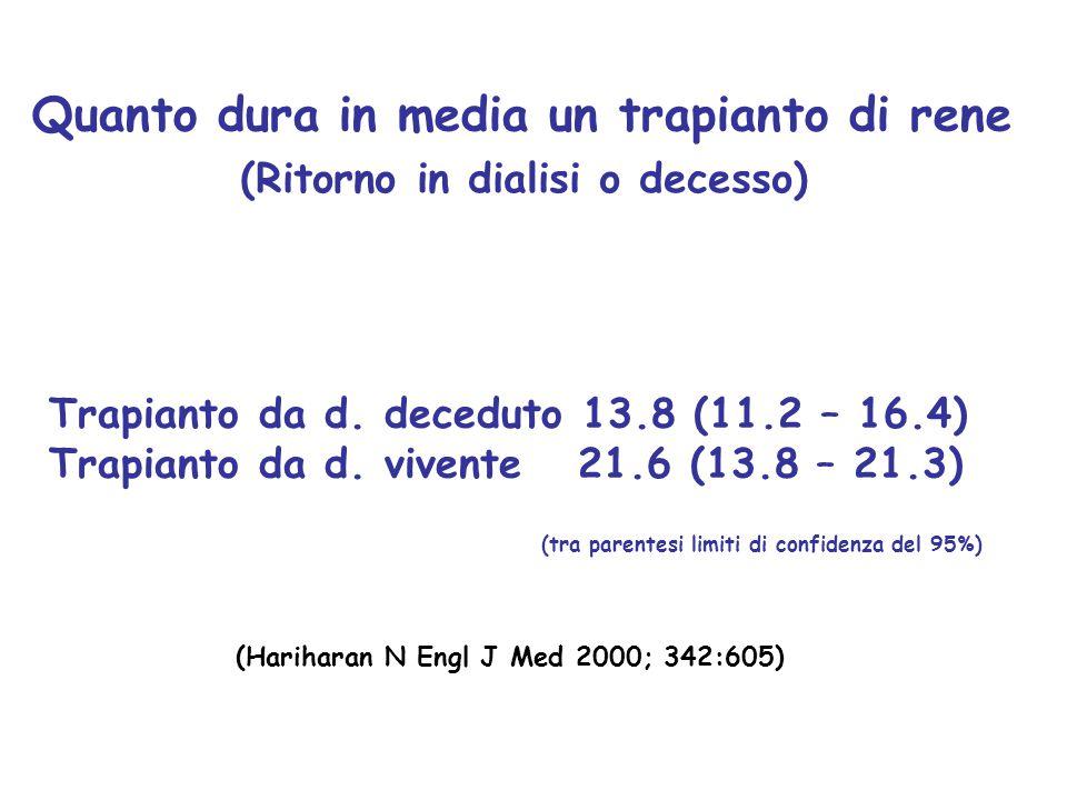 Quanto dura in media un trapianto di rene (Ritorno in dialisi o decesso) Trapianto da d. deceduto 13.8 (11.2 – 16.4) Trapianto da d. vivente 21.6 (13.