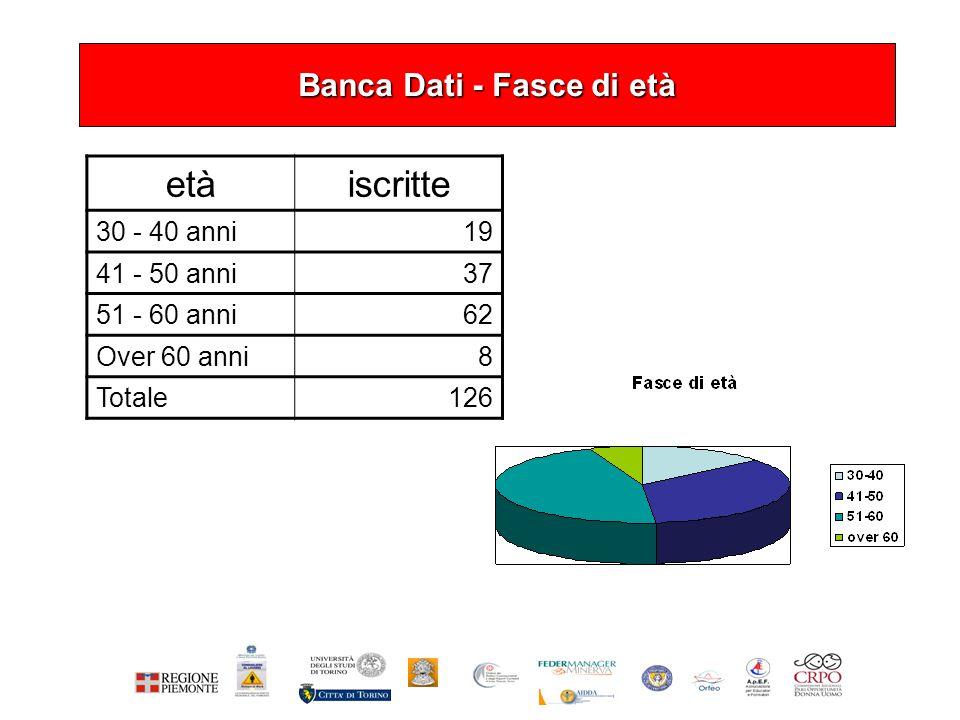 Banca Dati - Fasce di età etàiscritte 30 - 40 anni19 41 - 50 anni37 51 - 60 anni62 Over 60 anni8 Totale126