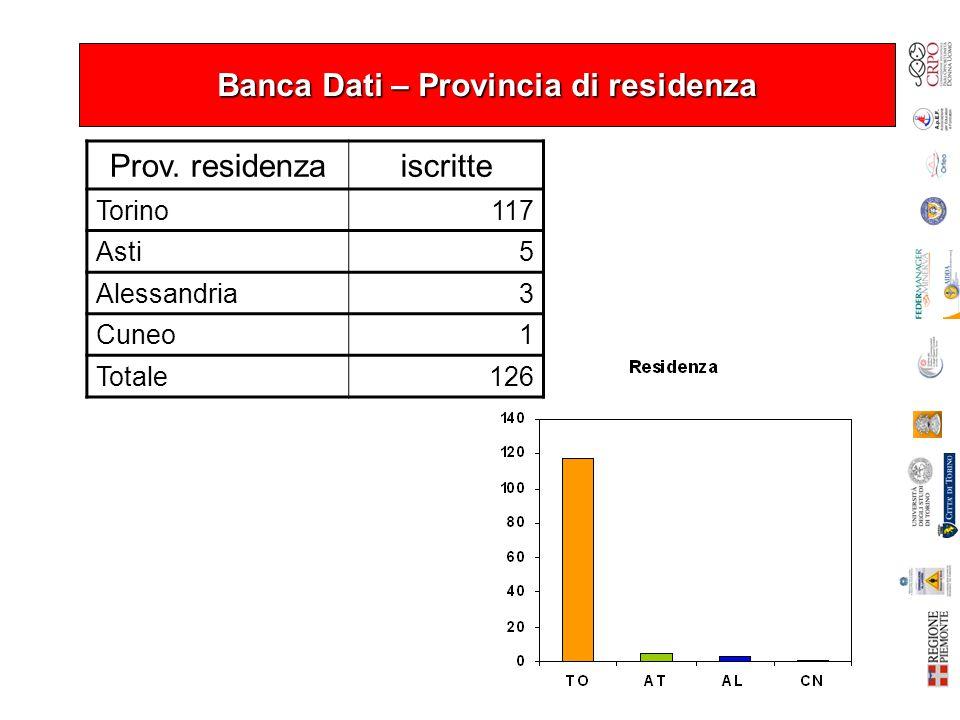 Banca Dati – Provincia di residenza Prov.