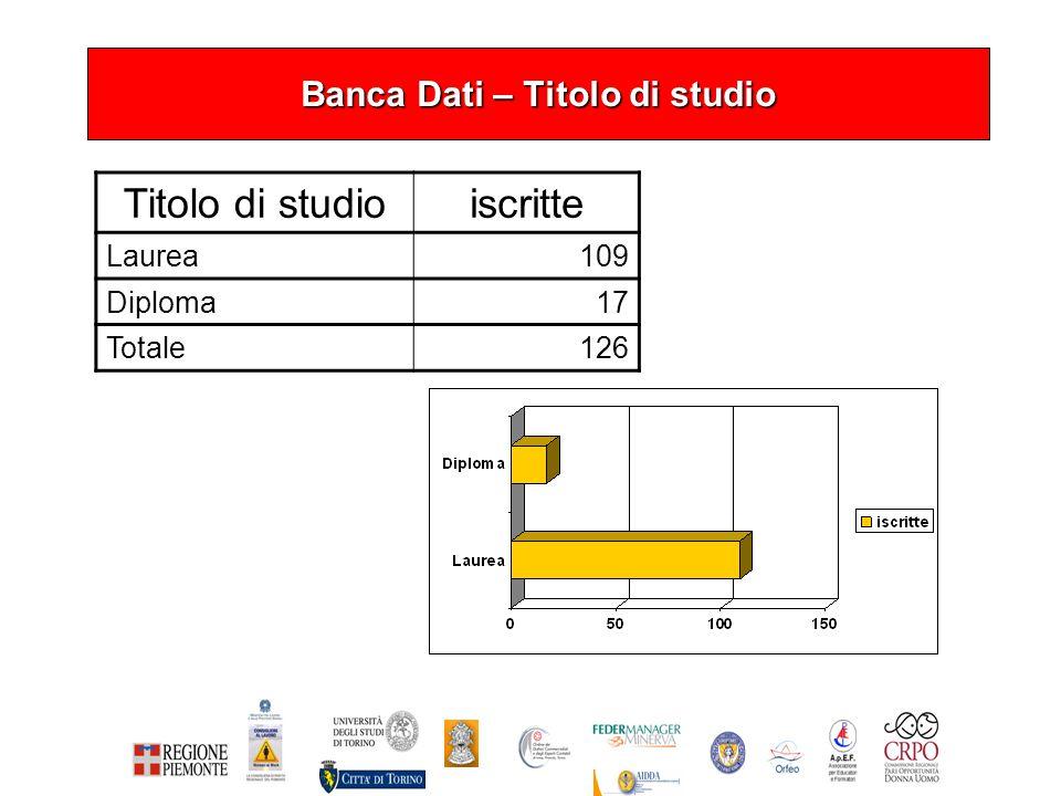 Banca Dati – Titolo di studio Titolo di studioiscritte Laurea109 Diploma17 Totale126