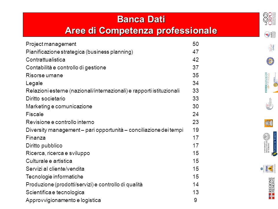Banca Dati Aree di Competenza professionale Project management 50 Pianificazione strategica (business planning)47 Contrattualistica42 Contabilità e co