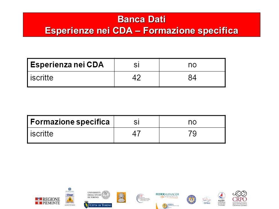 Banca Dati Esperienze nei CDA – Formazione specifica Esperienza nei CDAsino iscritte4284 Formazione specificasino iscritte4779