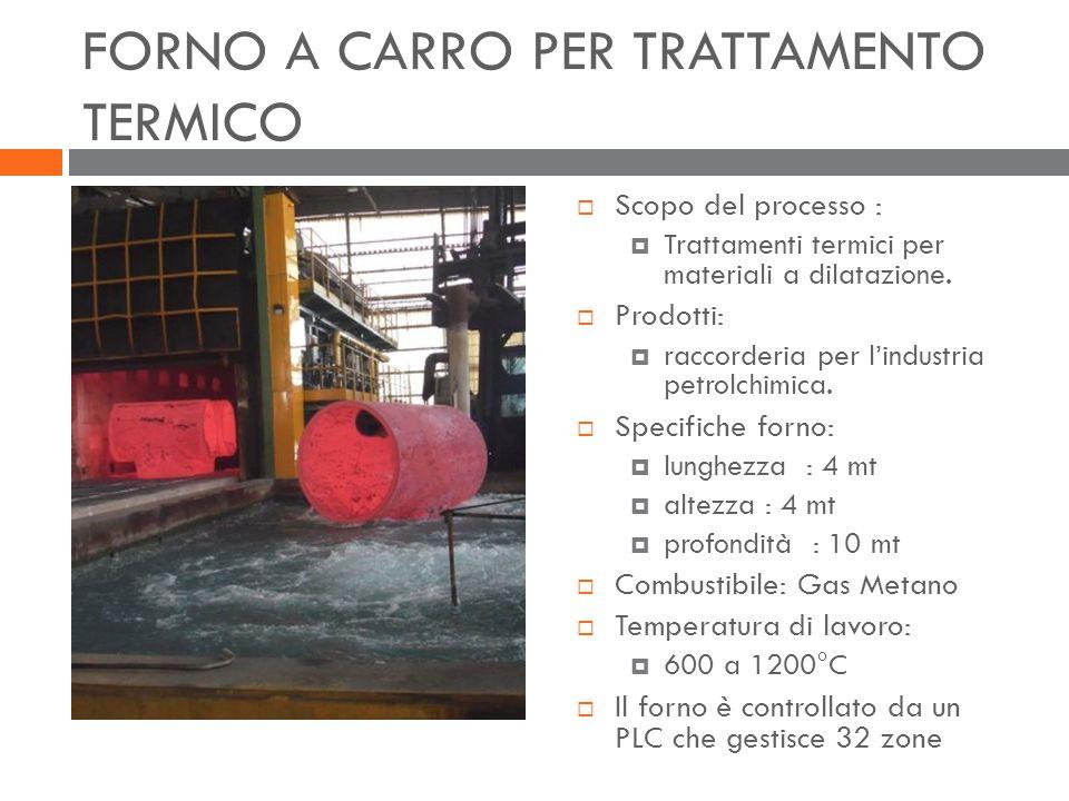 FORNO A CARRO PER TRATTAMENTO TERMICO  Scopo del processo :  Trattamenti termici per materiali a dilatazione.  Prodotti:  raccorderia per l'indust