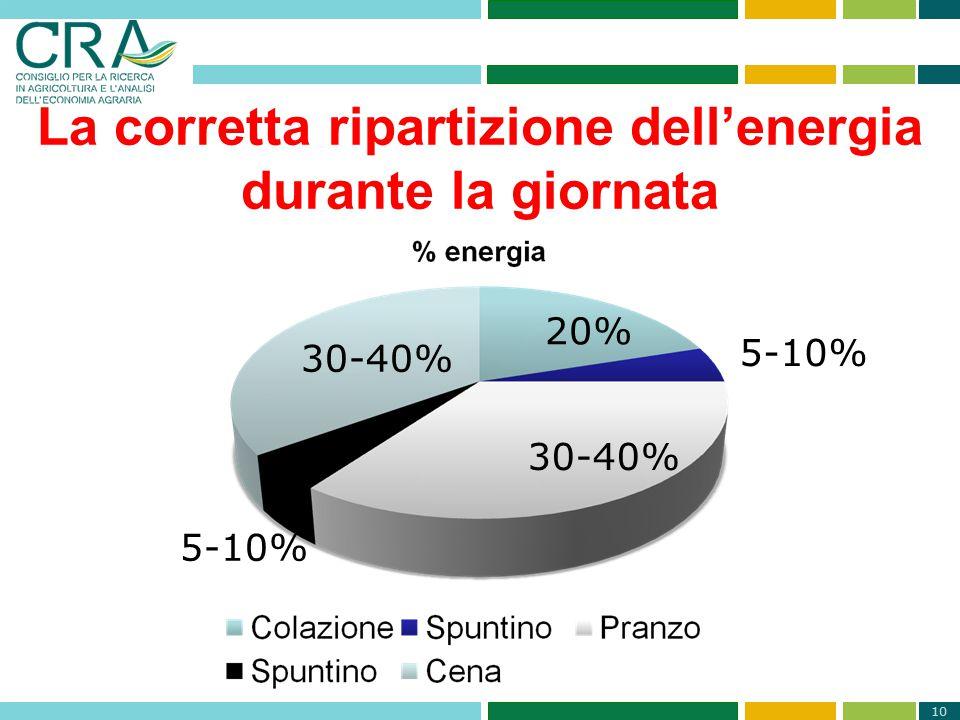 10 La corretta ripartizione dell'energia durante la giornata 20% 5-10% 30-40% 5-10%