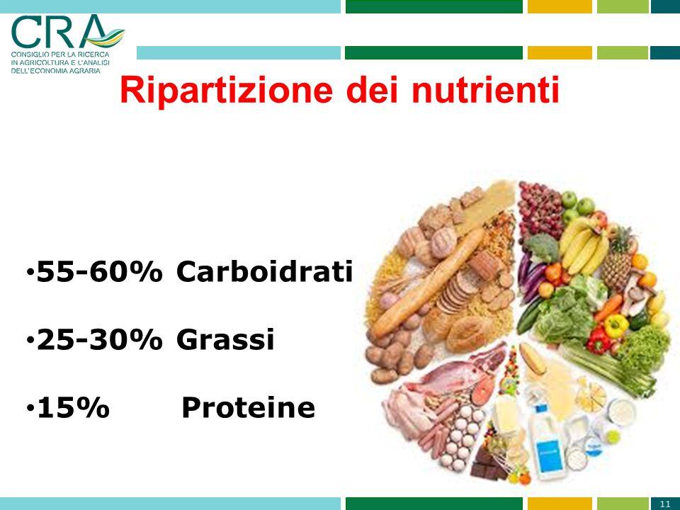 11 Ripartizione dei nutrienti 55-60% Carboidrati 25-30% Grassi 15% Proteine