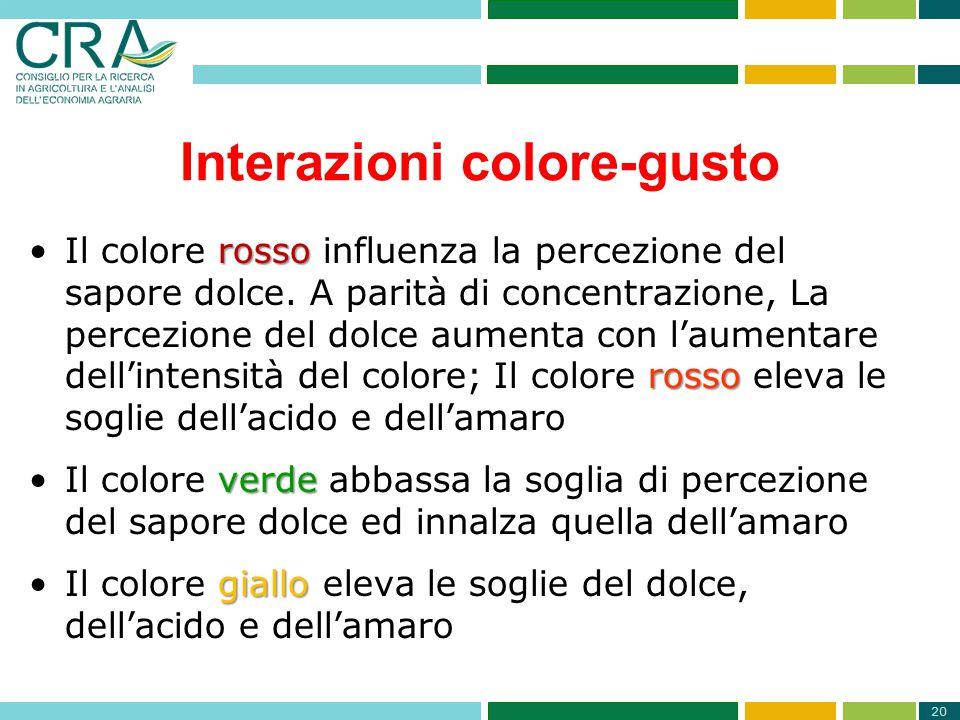 20 Interazioni colore-gusto rosso rossoIl colore rosso influenza la percezione del sapore dolce. A parità di concentrazione, La percezione del dolce a