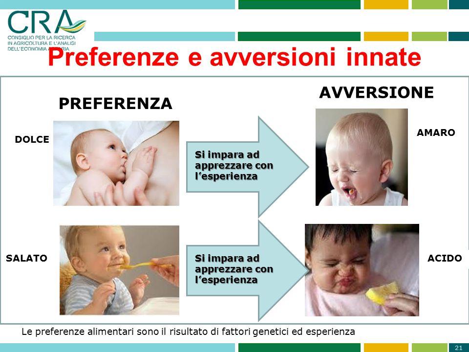 21 PREFERENZA AVVERSIONE DOLCE SALATO AMARO ACIDO Le preferenze alimentari sono il risultato di fattori genetici ed esperienza Preferenze e avversioni