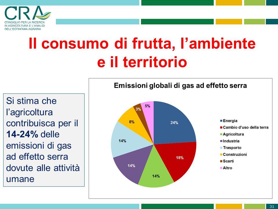 31 Il consumo di frutta, l'ambiente e il territorio Si stima che l'agricoltura contribuisca per il 14-24% delle emissioni di gas ad effetto serra dovu