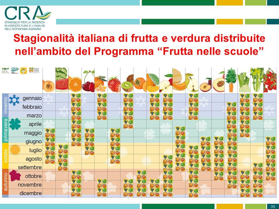 """35 Stagionalità italiana di frutta e verdura distribuite nell'ambito del Programma """"Frutta nelle scuole"""""""