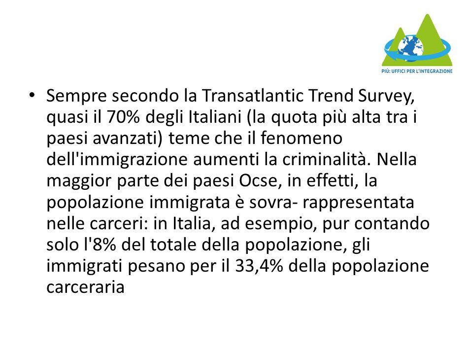 Sempre secondo la Transatlantic Trend Survey, quasi il 70% degli Italiani (la quota più alta tra i paesi avanzati) teme che il fenomeno dell immigrazione aumenti la criminalità.