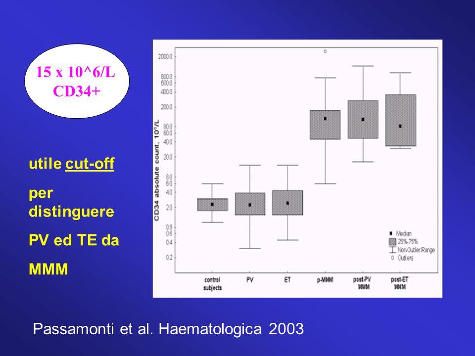 utile cut-off per distinguere PV ed TE da MMM Passamonti et al. Haematologica 2003 15 x 10^6/L CD34+