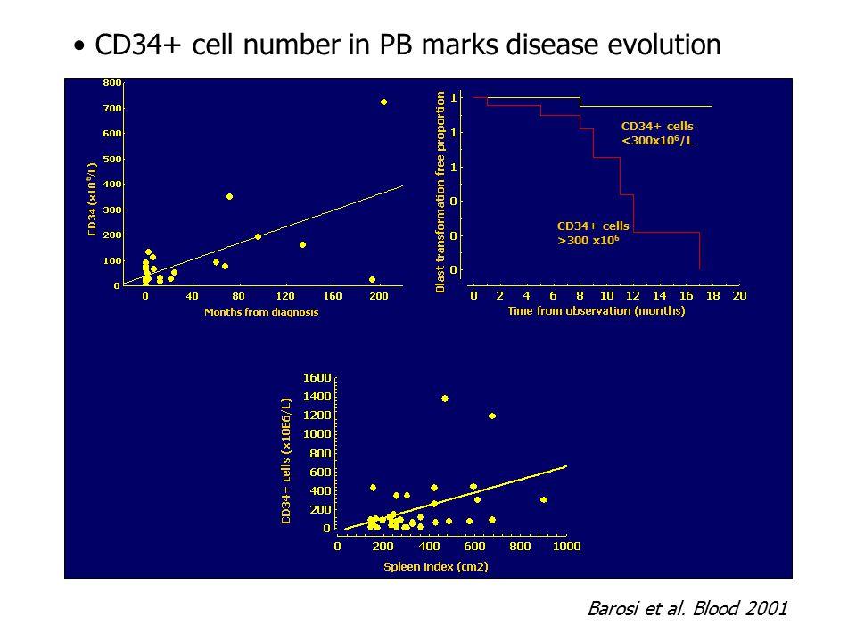 CD34+ cell number in PB marks disease evolution Barosi et al. Blood 2001 CD34+ cells <300x10 6 /L CD34+ cells >300 x10 6
