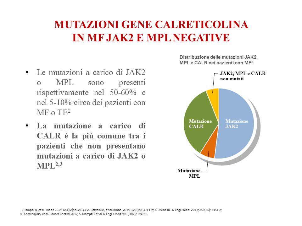 1. Rampal R, et al. Blood 2014;123(22): e123-33; 2. Cazzola M, et al. Blood. 2014; 123(24): 3714-9; 3. Levine RL. N Engl J Med. 2013; 369(25): 2451-2;