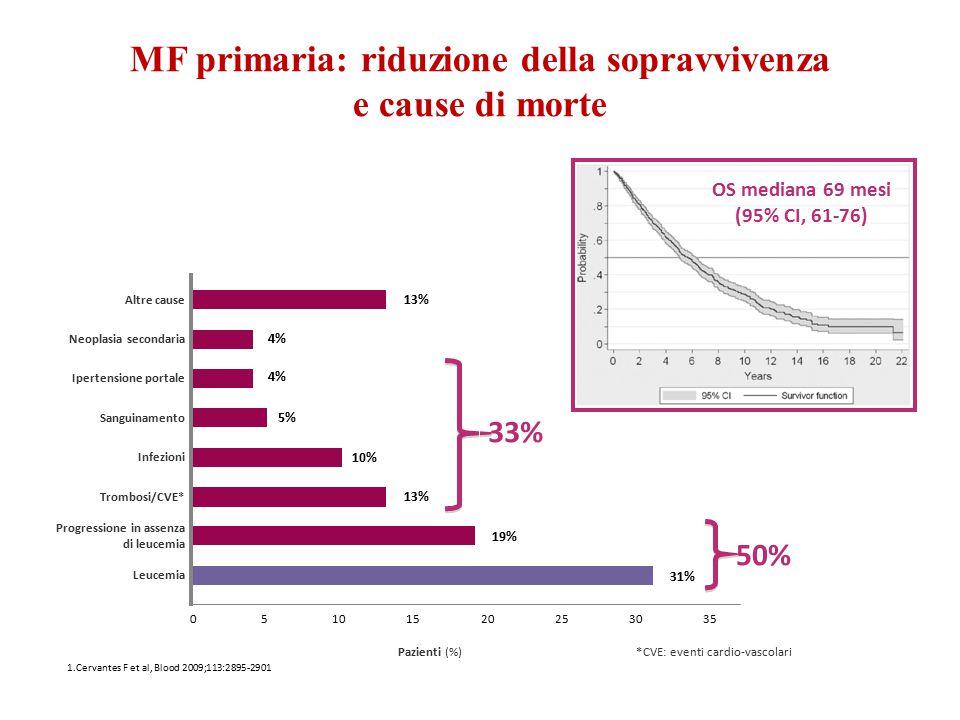 MF primaria: riduzione della sopravvivenza e cause di morte *CVE: eventi cardio-vascolari Altre cause 010 Ipertensione portale Sanguinamento Trombosi/