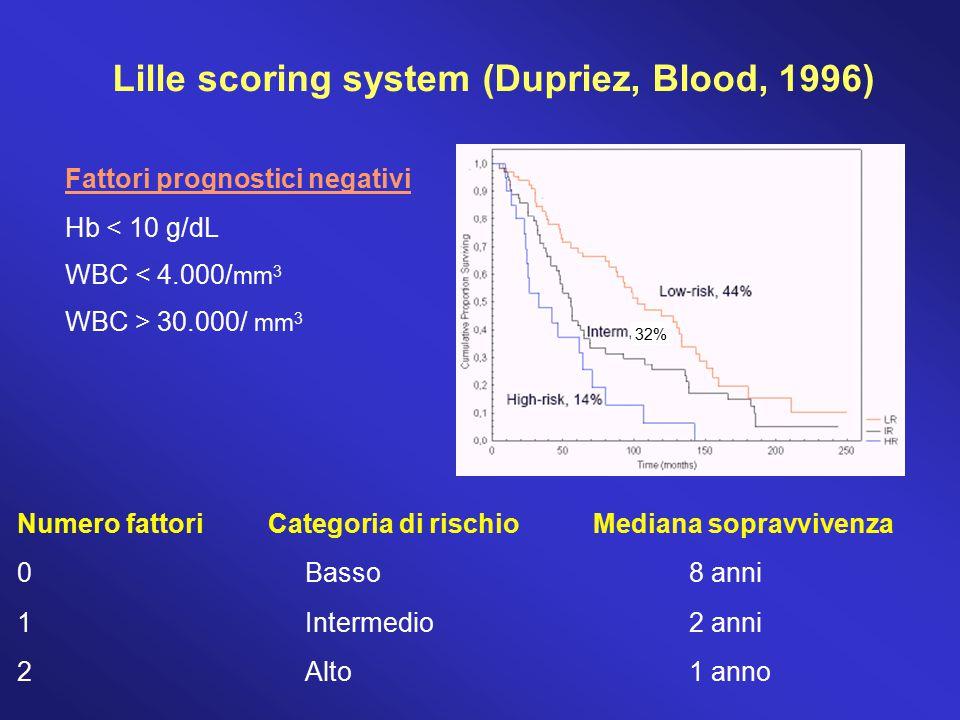 Fattori prognostici negativi Hb < 10 g/dL WBC < 4.000/ mm 3 WBC > 30.000/ mm 3 Lille scoring system (Dupriez, Blood, 1996) Numero fattori Categoria di
