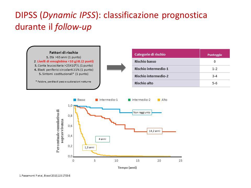 Fattori di rischio 1. Età >65 anni (1 punto) 2. Livelli di emoglobina <10 g/dL (2 punti) 3. Conta leucocitaria >25X10 9 /L (1 punto) 4. Blasti perifer
