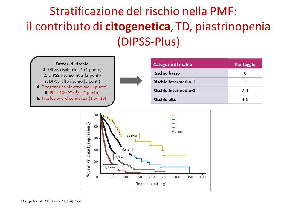 Fattori di rischio 1. DIPSS rischio int-1 (1 punto) 2. DIPSS rischio int-2 (2 punti) 3. DIPSS alto rischio (3 punti) 4. Citogenetica sfavorevole (1 pu