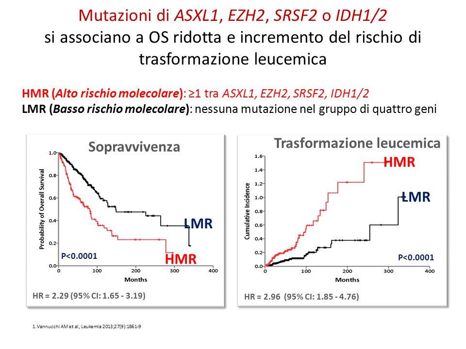 HMR (Alto rischio molecolare): ≥1 tra ASXL1, EZH2, SRSF2, IDH1/2 LMR (Basso rischio molecolare): nessuna mutazione nel gruppo di quattro geni LMR HMR