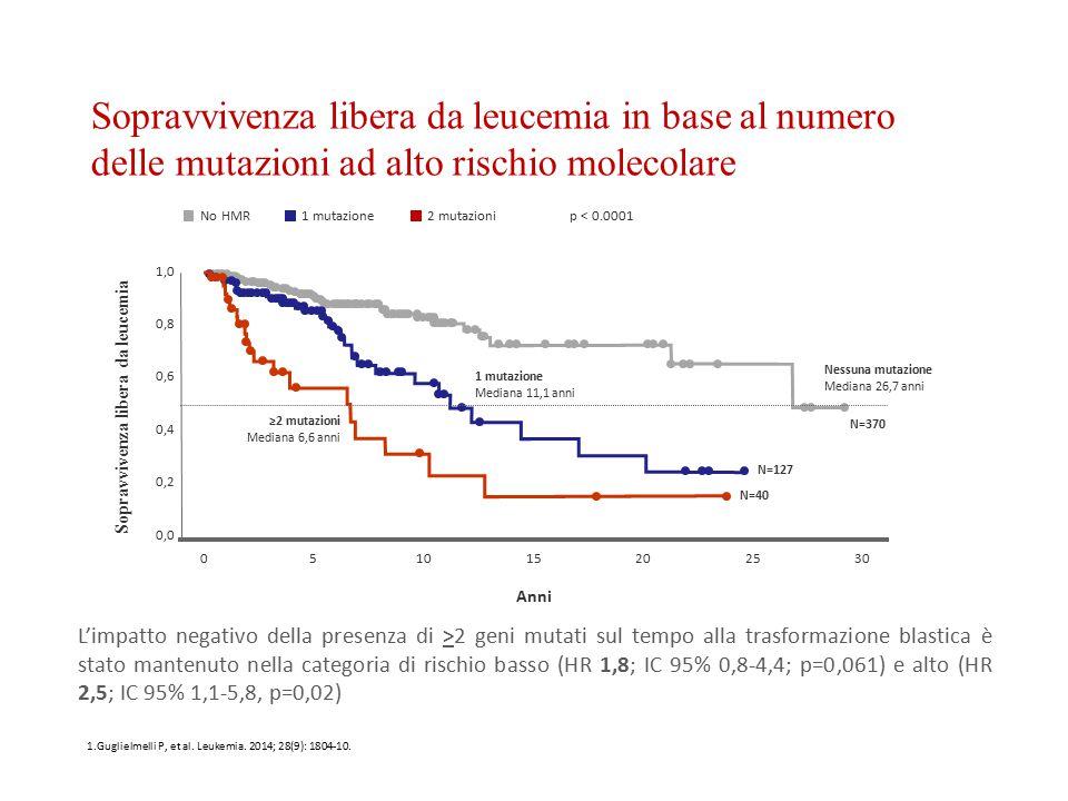 L'impatto negativo della presenza di >2 geni mutati sul tempo alla trasformazione blastica è stato mantenuto nella categoria di rischio basso (HR 1,8;