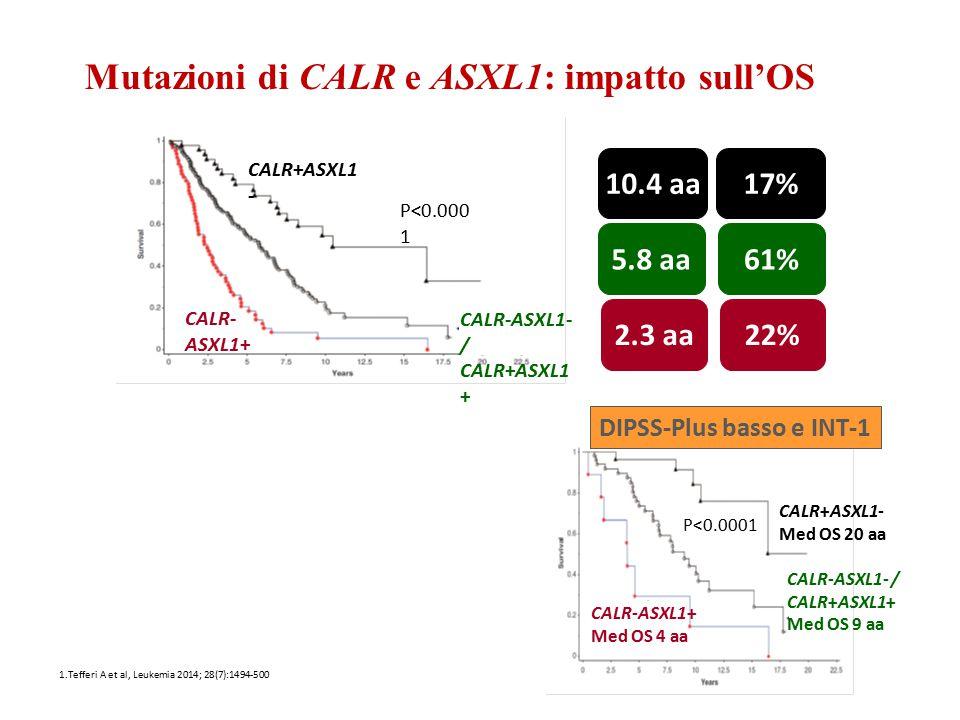 10.4 aa 2.3 aa CALR- ASXL1+ CALR+ASXL1 - CALR-ASXL1- / CALR+ASXL1 + P<0.000 1 5.8 aa 1.Tefferi A et al, Leukemia 2014; 28(7):1494-500 CALR+ASXL1- Med
