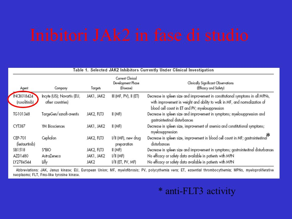 Inibitori JAk2 in fase di studio * anti-FLT3 activity *