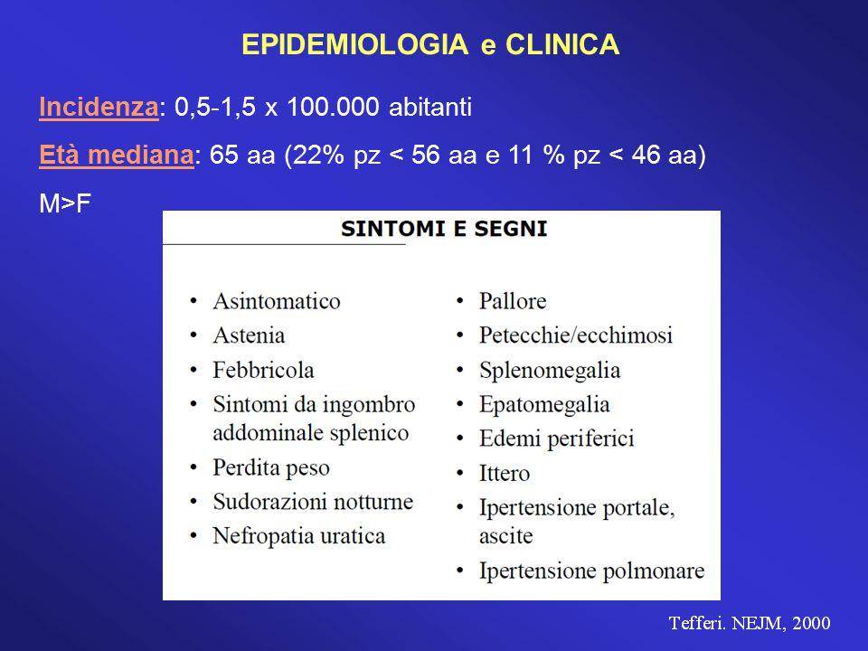 Variabili alla diagnosi predittive di scarsa sopravvivenza Età avanzata (> 60 anni) Leucocitosi (GB>30.000/mm 3 ) Leucopenia (GB < 4.000/mm 3 ) Blasti circolanti (> 2%) Hb < 10 g/dl – trasfusione dipendenza Piastrinopenia (PLT < 100.000/mm 3 ) Epatomegalia Sintomi costituzionali (febbre, astenia, sudorazione, perdita peso) Anomalie citogenetiche