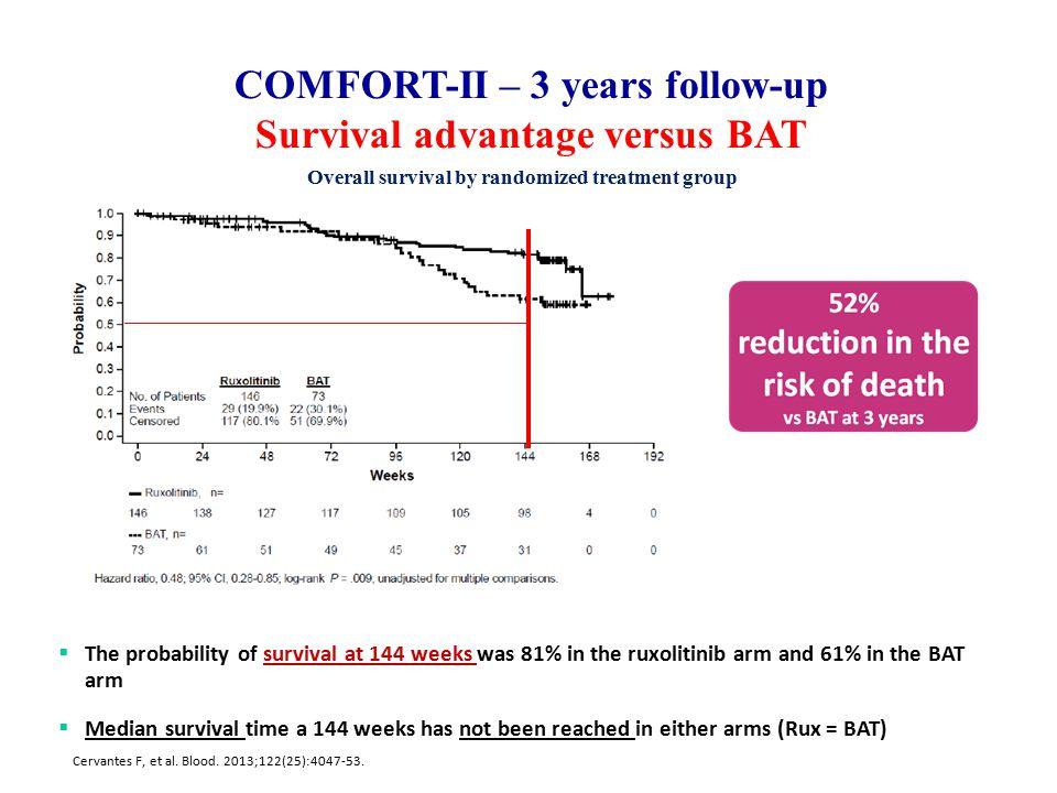 Cervantes F, et al. Blood. 2013;122(25):4047-53. COMFORT-II – 3 years follow-up Survival advantage versus BAT Overall survival by randomized treatment