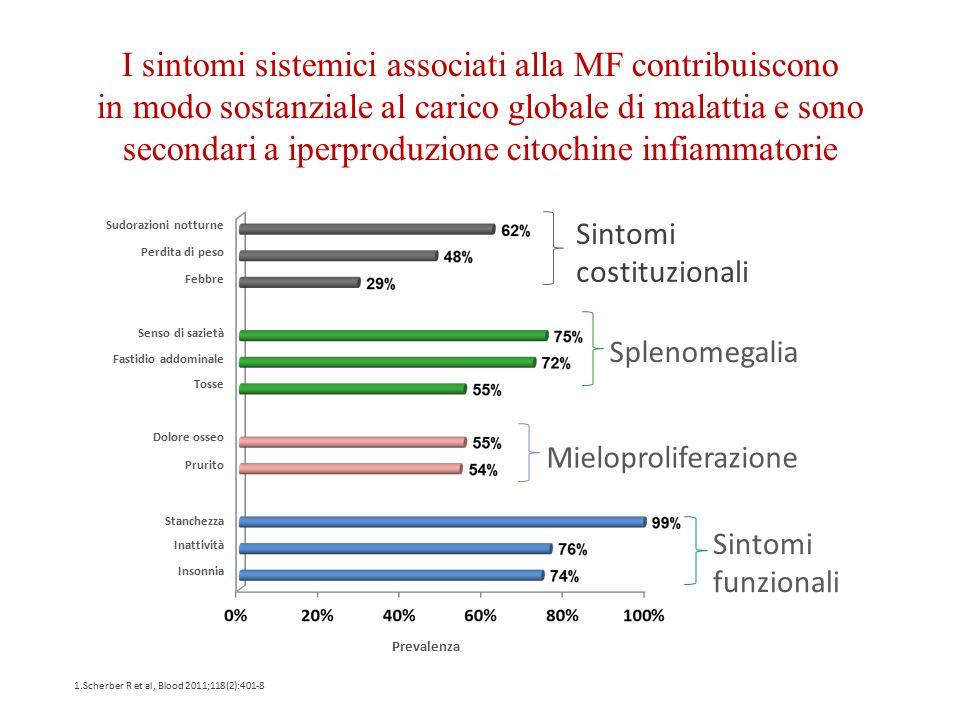 International Working Group Score (IPSS - Cervantes 2008) Età > 65 aa Presenza di sintomi costituzionali (peridta di peso, febbre, sudorazioni notturne Marcata anemia (Hb < 10 g/dl) Leucocitosi ( GB > 25.000/mm3) Blasti circolanti > 1%
