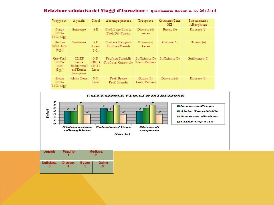 Relazione valutativa dei Viaggi d'Istruzione - Questionario Docenti a. sc. 2013-14 Viaggio in:Agenzia Classi AccompagnatoreTrasportoColazione/Cena HB