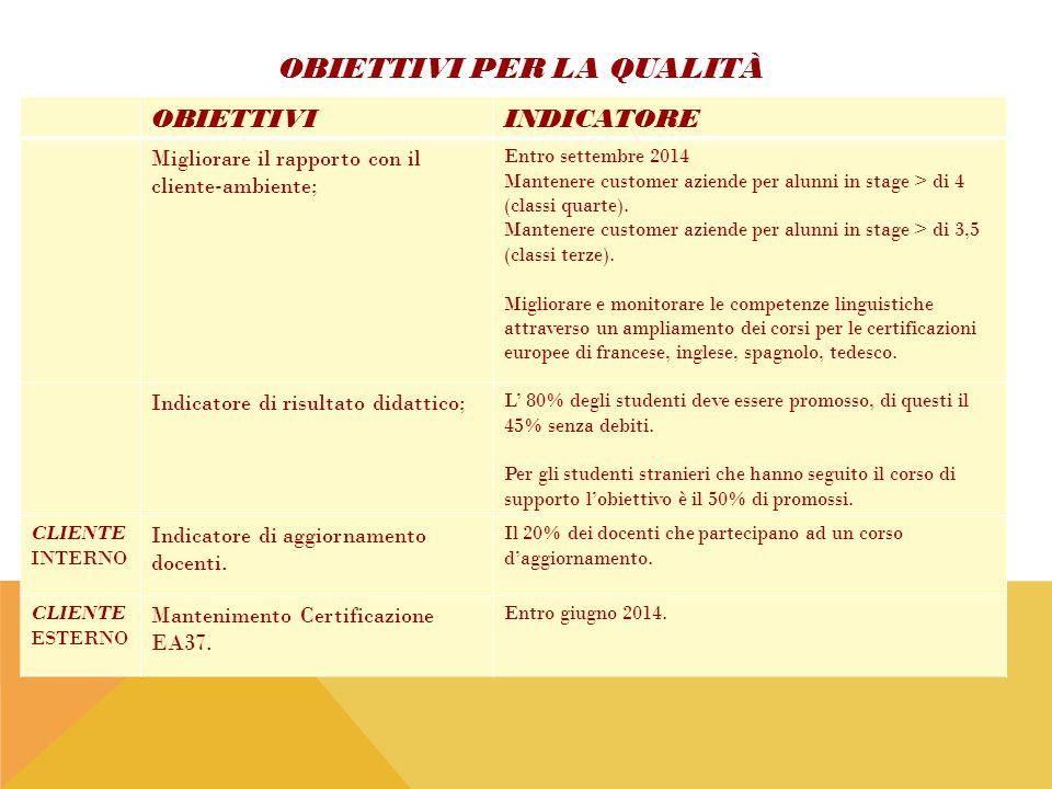 OBIETTIVI PER LA QUALITÀ OBIETTIVIINDICATORE Migliorare il rapporto con il cliente-ambiente; Entro settembre 2014 Mantenere customer aziende per alunn