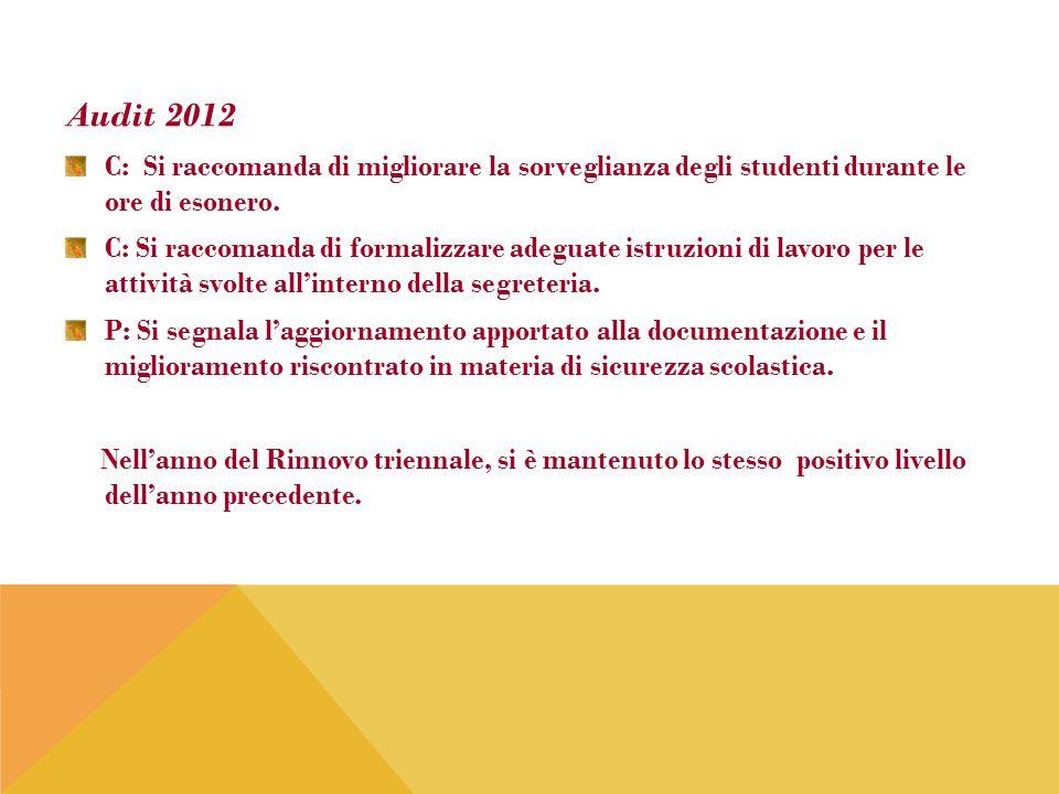 Audit 2012 C: Si raccomanda di migliorare la sorveglianza degli studenti durante le ore di esonero. C: Si raccomanda di formalizzare adeguate istruzio