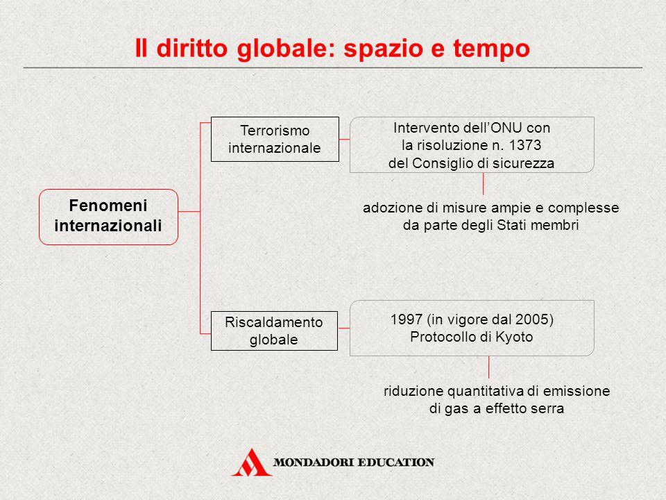 Fenomeni internazionali Terrorismo internazionale Il diritto globale: spazio e tempo Riscaldamento globale Intervento dell'ONU con la risoluzione n. 1