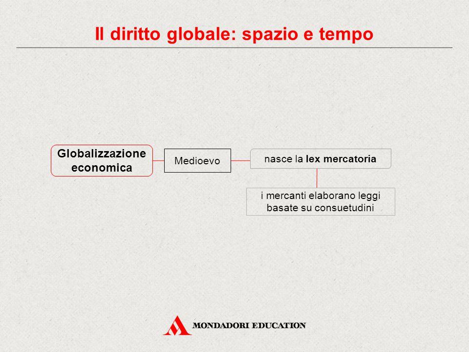 Globalizzazione economica Medioevo nasce la lex mercatoria i mercanti elaborano leggi basate su consuetudini Il diritto globale: spazio e tempo