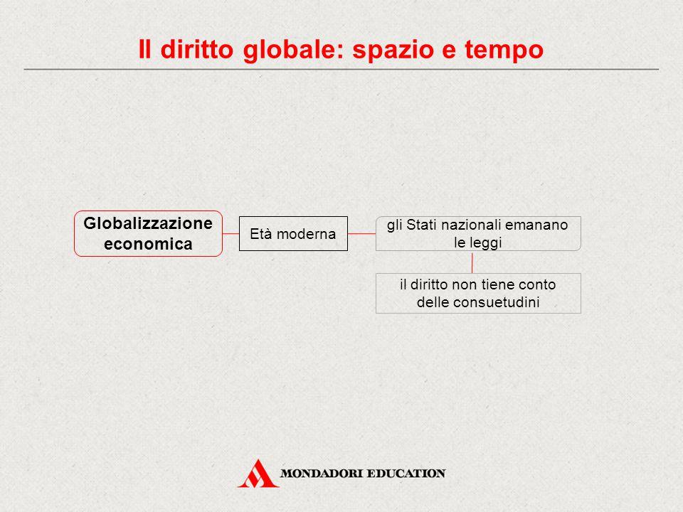 Globalizzazione economica Età moderna gli Stati nazionali emanano le leggi il diritto non tiene conto delle consuetudini Il diritto globale: spazio e