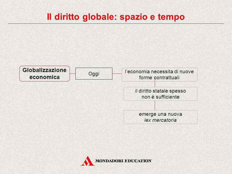 Globalizzazione economica Oggi l'economia necessita di nuove forme contrattuali il diritto statale spesso non è sufficiente emerge una nuova lex merca