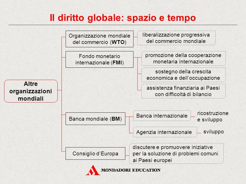 Altre organizzazioni mondiali Organizzazione mondiale del commercio (WTO) liberalizzazione progressiva del commercio mondiale Fondo monetario internaz