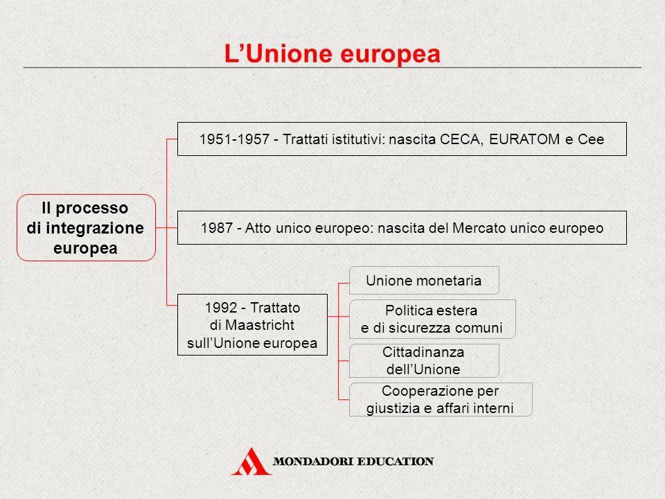 Il processo di integrazione europea 1951-1957 - Trattati istitutivi: nascita CECA, EURATOM e Cee 1987 - Atto unico europeo: nascita del Mercato unico