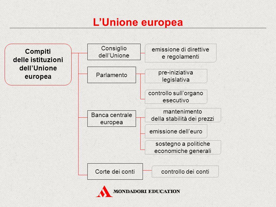 Compiti delle istituzioni dell'Unione europea Consiglio dell'Unione Parlamento emissione di direttive e regolamenti controllo sull'organo esecutivo Ba
