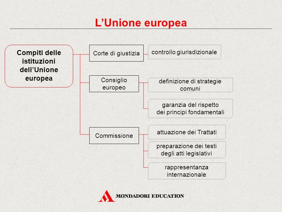 Compiti delle istituzioni dell'Unione europea Corte di giustizia Consiglio europeo controllo giurisdizionale garanzia del rispetto dei principi fondam