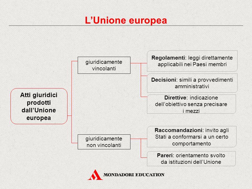 Atti giuridici prodotti dall'Unione europea giuridicamente vincolanti giuridicamente non vincolanti Regolamenti: leggi direttamente applicabili nei Pa