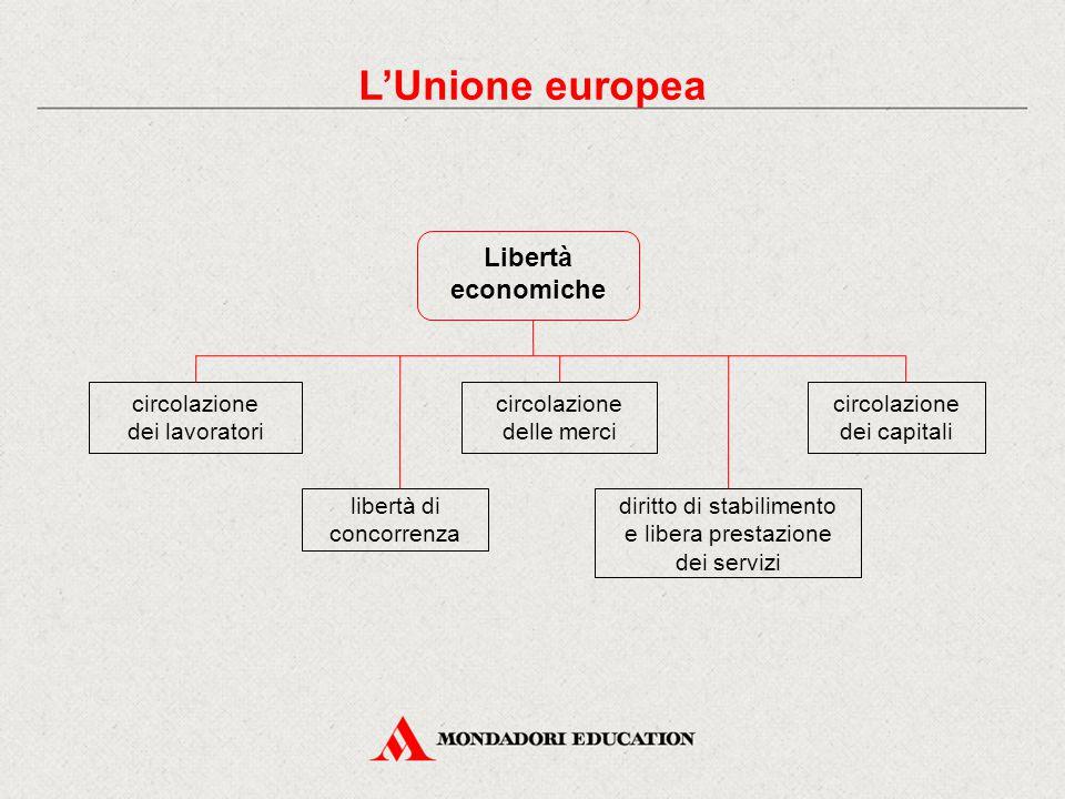 Libertà economiche circolazione dei lavoratori libertà di concorrenza circolazione delle merci diritto di stabilimento e libera prestazione dei serviz