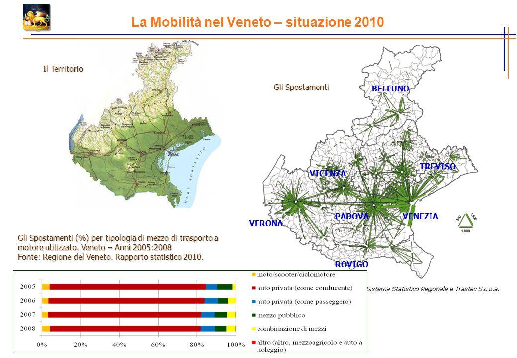 La Mobilità nel Veneto – situazione 2010 VERONA VICENZA PADOVAVENEZIA ROVIGO BELLUNO TREVISO Gli Spostamenti (%) per tipologia di mezzo di trasporto a motore utilizzato.