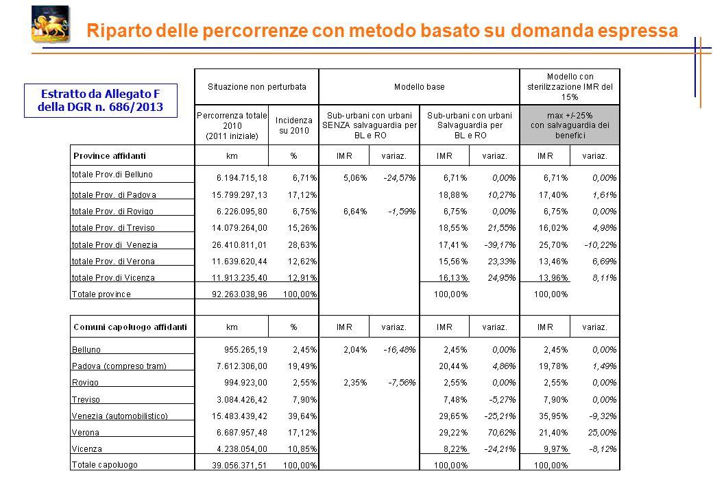 Riparto delle percorrenze con metodo basato su domanda espressa Estratto da Allegato F della DGR n. 686/2013