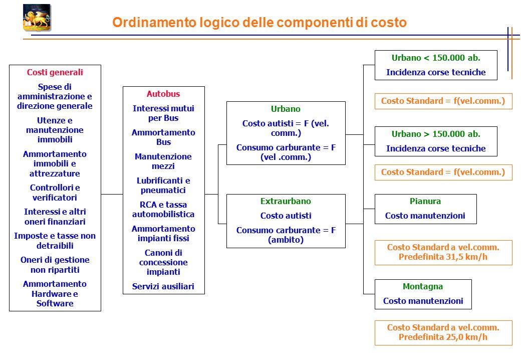 Ordinamento logico delle componenti di costo Costi generali Spese di amministrazione e direzione generale Utenze e manutenzione immobili Ammortamento