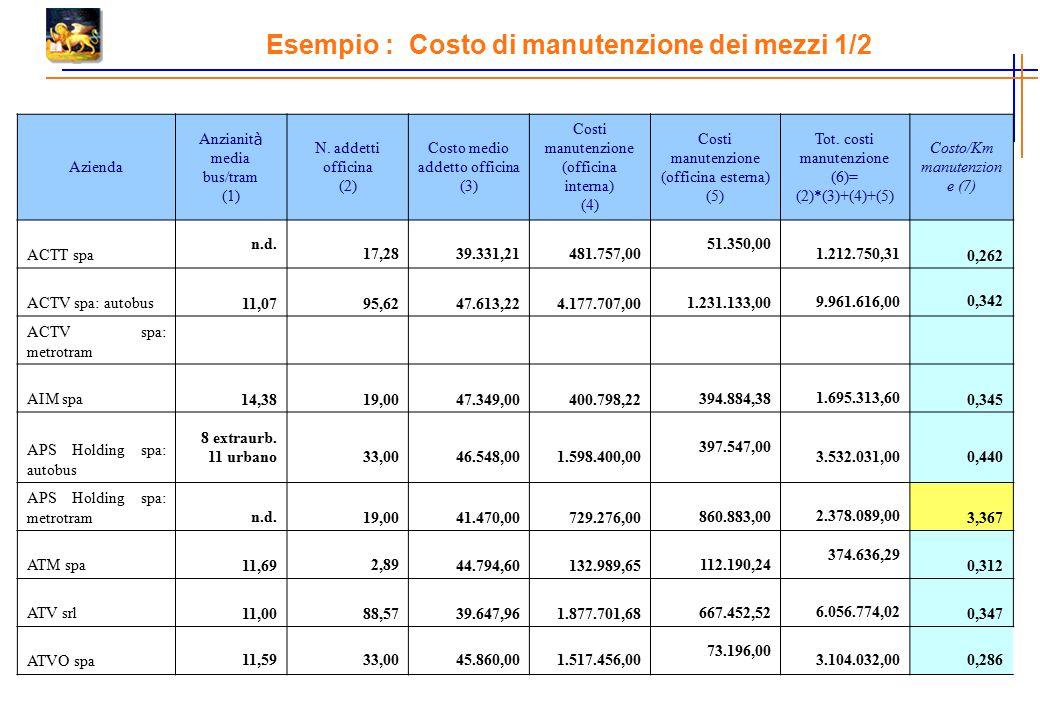 Esempio : Costo di manutenzione dei mezzi 1/2 Azienda Anzianit à media bus/tram (1) N. addetti officina (2) Costo medio addetto officina (3) Costi man